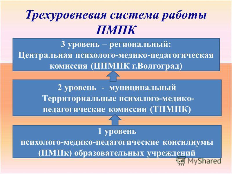 Трехуровневая система работы ПМПК 1 уровень психолого-медико-педагогические консилиумы (ПМПк) образовательных учреждений 2 уровень - муниципальный Территориальные психолого-медико- педагогические комиссии (ТПМПК) 3 уровень – региональный: Центральная