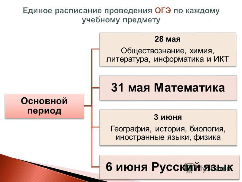 Основной период 28 мая Обществознание, химия, литература, информатика и ИКТ 31 мая Математика 3 июня География, история, биология, иностранные языки, физика 6 июня Русский язык
