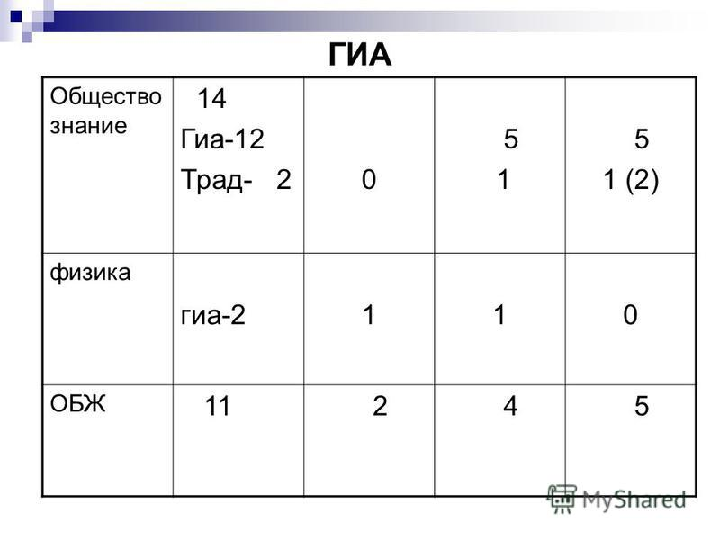ГИА Общество знание 14 Гиа-12 Трад- 2 0 5 1 5 1 (2) физика гиа-2 1 1 0 ОБЖ 11 2 4 5