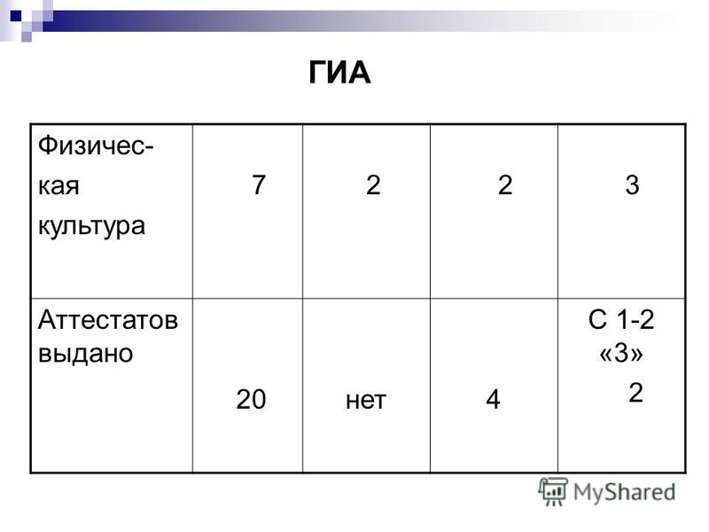 ГИА Физичес- кая культура 7 2 2 3 Аттестатов выдано 20 нет 4 С 1-2 «3» 2
