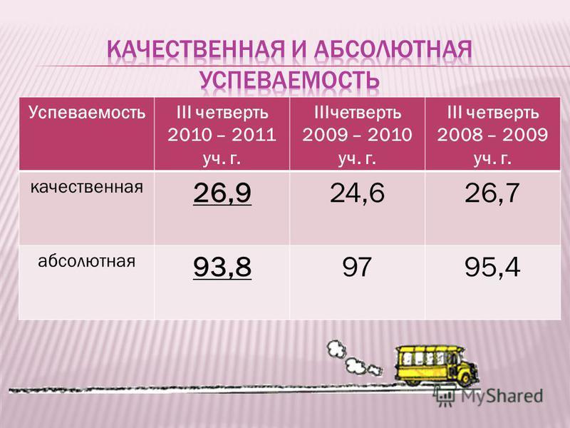 УспеваемостьIII четверть 2010 – 2011 уч. г. IIIчетверть 2009 – 2010 уч. г. III четверть 2008 – 2009 уч. г. качественная 26,924,626,7 абсолютная 93,89795,4