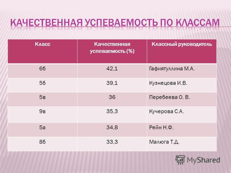 Класс Качественная успеваемость (%) Классный руководитель 6 б 42,1Гафиятуллина М.А. 5 б 39,1Кузнецова И.В. 5 в 36Перебеева О. В. 9 в 35,3Кучерова С.А. 5 а 34,8Рейн Н.Ф. 8 б 33,3Малюга Т.Д.