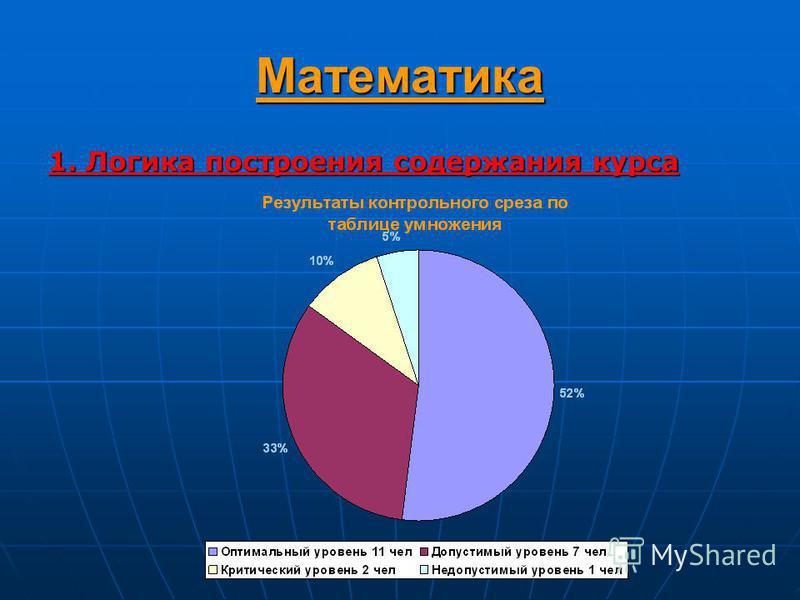 Математика 1. Логика построения содержания курса