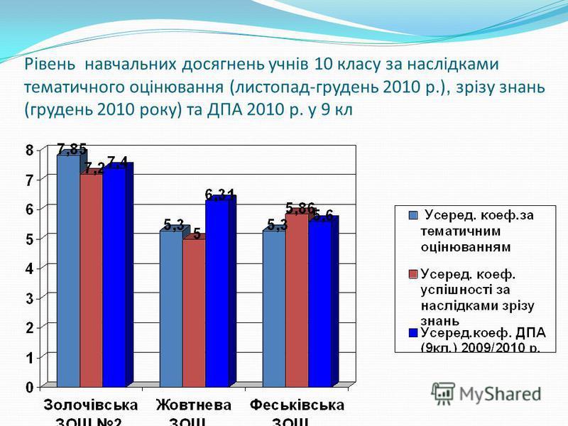 Рівень навчальних досягнень учнів 10 класу за наслідками тематичного оцінювання (листопад-грудень 2010 р.), зрізу знань (грудень 2010 року) та ДПА 2010 р. у 9 кл
