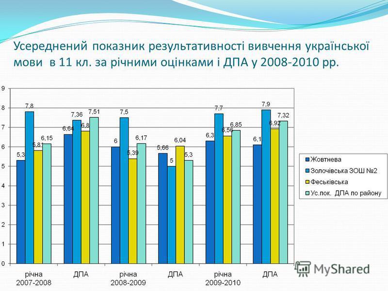 Усереднений показник результативності вивчення української мови в 11 кл. за річними оцінками і ДПА у 2008-2010 рр.