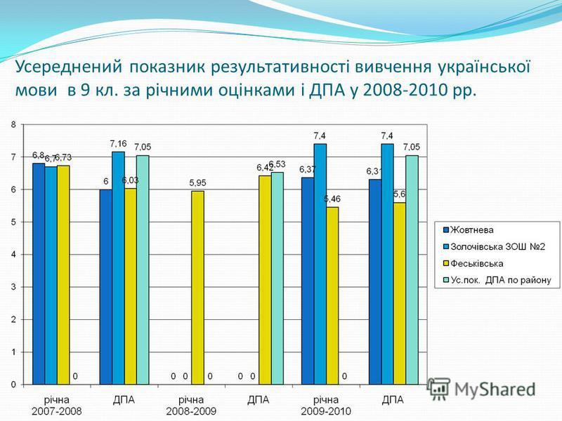 Усереднений показник результативності вивчення української мови в 9 кл. за річними оцінками і ДПА у 2008-2010 рр.