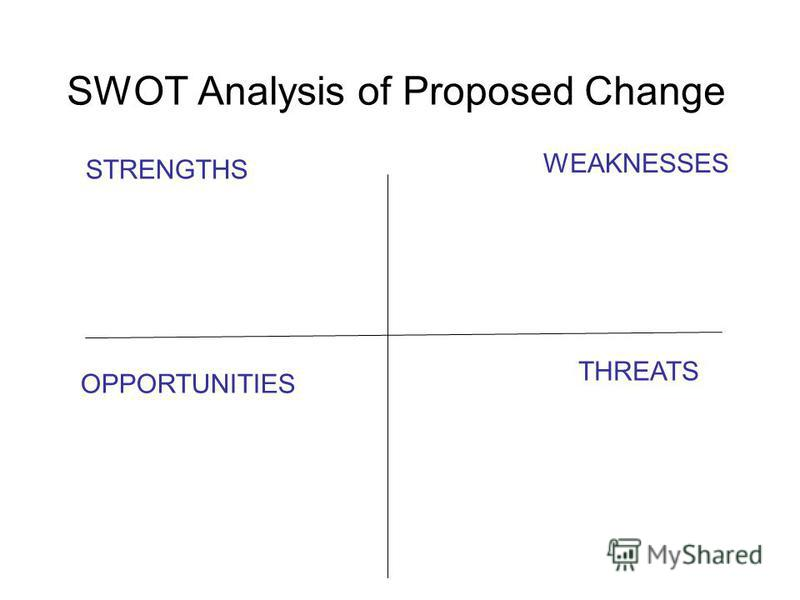 SWOT Analysis of Proposed Change STRENGTHS WEAKNESSES OPPORTUNITIES THREATS