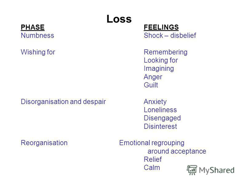 PHASEFEELINGS NumbnessShock – disbelief Wishing forRemembering Looking for Imagining Anger Guilt Disorganisation and despairAnxiety Loneliness Disengaged Disinterest ReorganisationEmotional regrouping around acceptance Relief Calm Loss