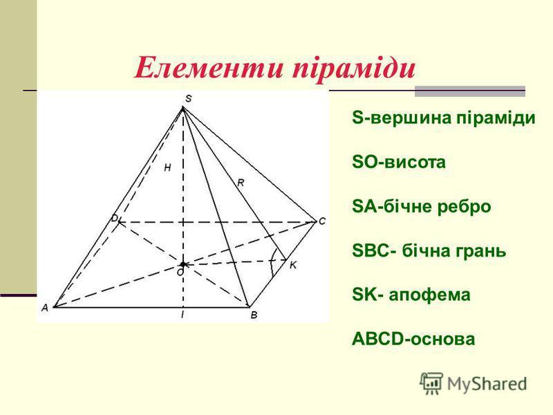 Елементи піраміди S-вершина піраміди SO-висота SA-бічне ребро SBC- бічна грань SK- апофема ABCD-основа