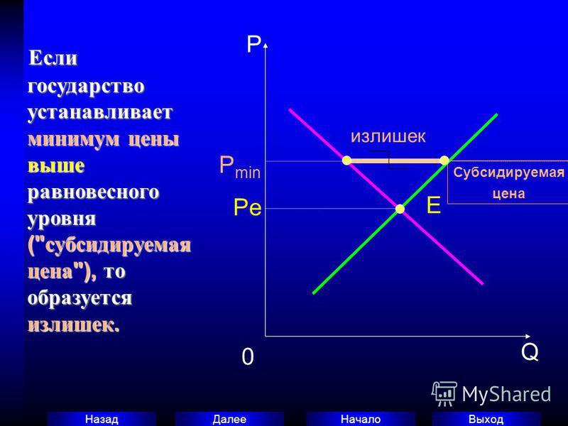 Выход Начало Далее Назад Если государство устанавливает минимум цены выше равновесного уровня (