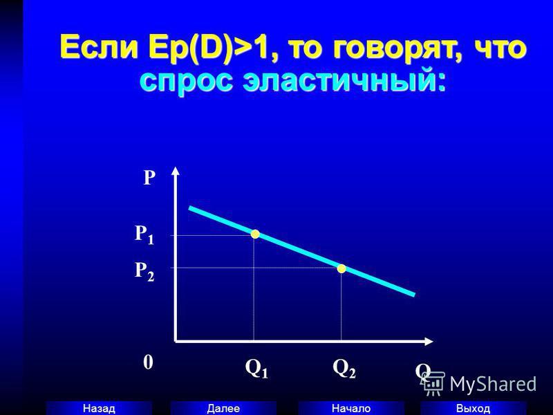 Выход Начало Далее Назад Если Ер(D)>1, то говорят, что спрос эластичный: P 0 Q P1P1 P2P2 Q1Q1 Q2Q2