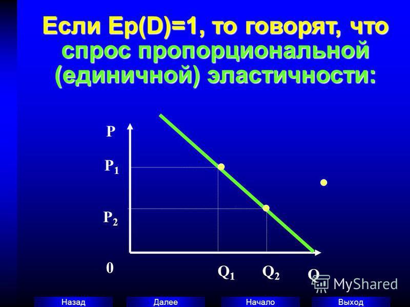 Выход Начало Далее Назад Если Ер(D)=1, то говорят, что спрос пропорциональной (единичной) эластичности: P 0 Q P 2 Q 1 Q 2 P 1