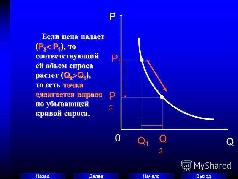 Выход Начало Далее Назад Если цена падает (P 2 P 1 ), то соответствующий ей объем спроса растет (Q 2 Q 1 ), то есть точка сдвигается вправо по убывающей кривой спроса. Если цена падает (P 2 P 1 ), то соответствующий ей объем спроса растет (Q 2 Q 1 ),