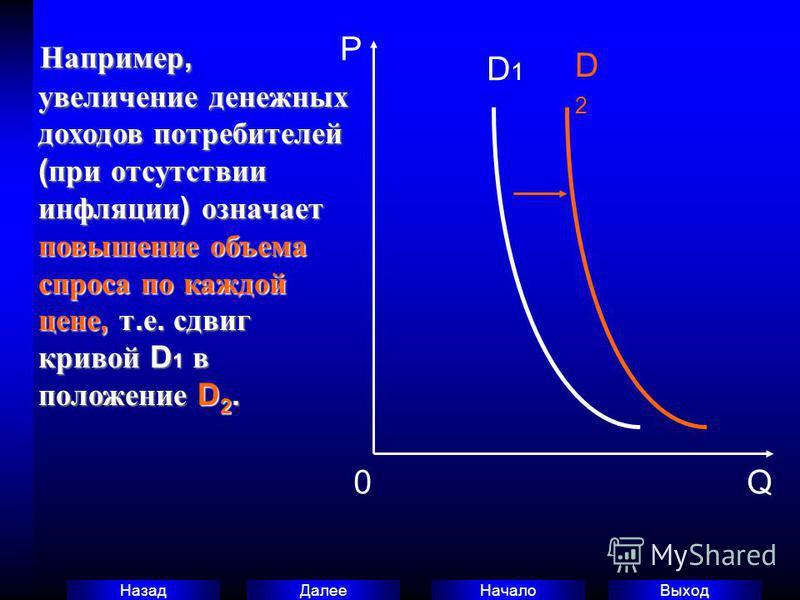 Выход Начало Далее Назад Например, увеличение денежных доходов потребителей ( при отсутствии инфляции ) означает повышение объема спроса по каждой цене, т. е. сдвиг кривой D 1 в положение D 2. Например, увеличение денежных доходов потребителей ( при