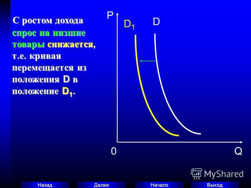 Выход Начало Далее Назад С ростом дохода спрос на низшие товары снижается, т. е. кривая перемещается из положения D в положение D 1. С ростом дохода спрос на низшие товары снижается, т. е. кривая перемещается из положения D в положение D 1. P 0Q D1D1