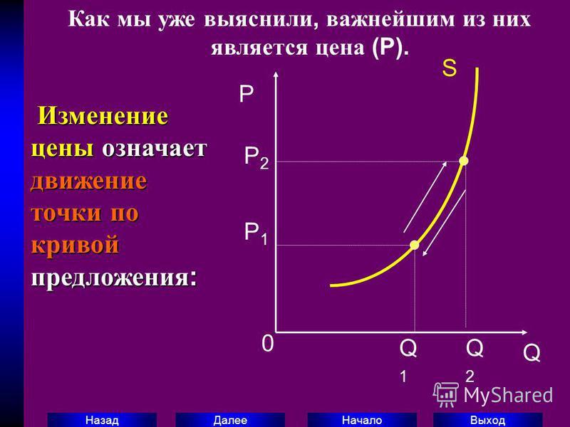 Выход Начало Далее Назад P 0 Q S Q1Q1 Q2Q2 P1P1 P2P2 Изменение цены означает движение точки по кривой предложения : Изменение цены означает движение точки по кривой предложения : Как мы уже выяснили, важнейшим из них является цена (P).