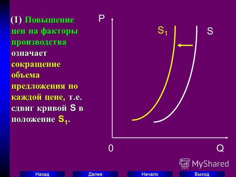 Выход Начало Далее Назад (1) Повышение цен на факторы производства означает сокращение объема предложения по каждой цене, т. е. сдвиг кривой S в положение S 1. (1) Повышение цен на факторы производства означает сокращение объема предложения по каждой