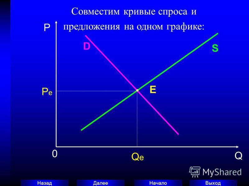 Выход Начало Далее Назад Совместим кривые спроса и предложения на одном графике: P 0 Q D S E PePe QeQe