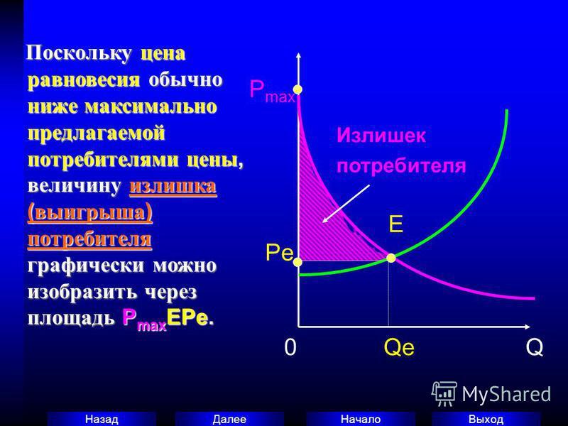 Выход Начало Далее Назад Поскольку цена равновесия обычно ниже максимально предлагаемой потребителями цены, величину излишка ( выигрыша ) потребителя графически можно изобразить через площадь P max EPe. Поскольку цена равновесия обычно ниже максималь