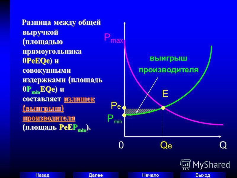 Выход Начало Далее Назад Разница между общей выручкой ( площадью прямоугольника 0РeEQe) и совокупными издержками ( площадь 0Р min EQe) и составляет излишек ( выигрыш ) производителя ( площадь PeEP min ). Разница между общей выручкой ( площадью прямоу