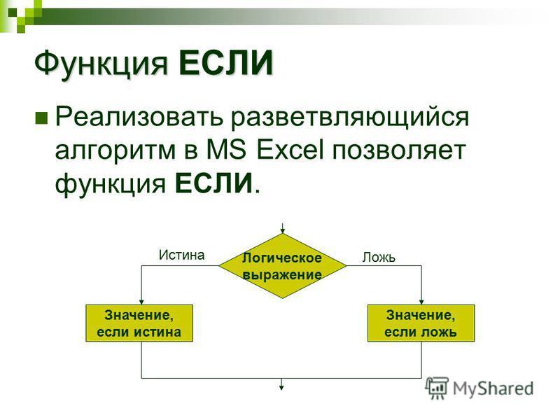 Функция ЕСЛИ Реализовать разветвляющийся алгоритм в MS Excel позволяет функция ЕСЛИ. Логическое выражение Значение, если истина Значение, если ложь Истина Ложь