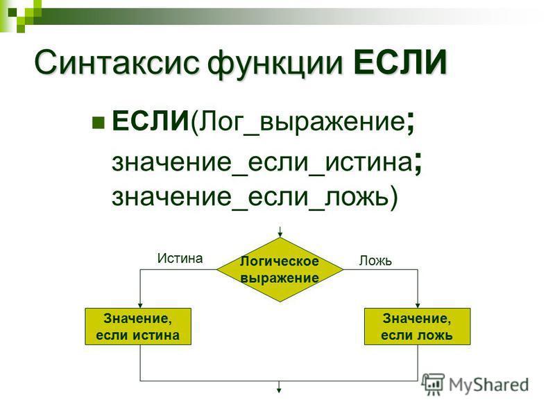 Синтаксис функции ЕСЛИ ЕСЛИ(Лог_выражение ; значение_если_истина ; значение_если_ложь) Логическое выражение Значение, если истина Значение, если ложь Истина Ложь