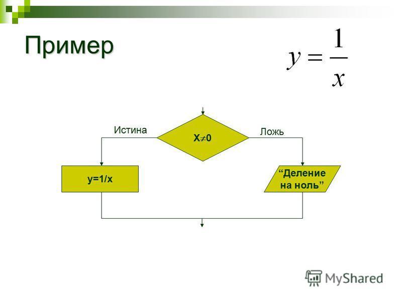 Пример Х 0 y=1/x Деление на ноль Истина Ложь