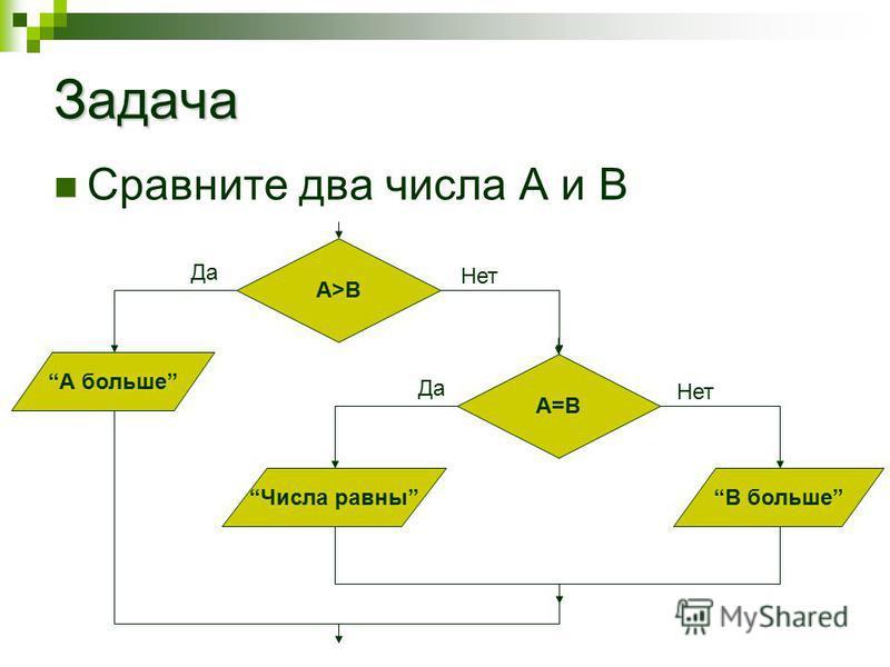 Задача Сравните два числа А и В А>B А больше Да Нет A=B Числа равныВ больше Да Нет