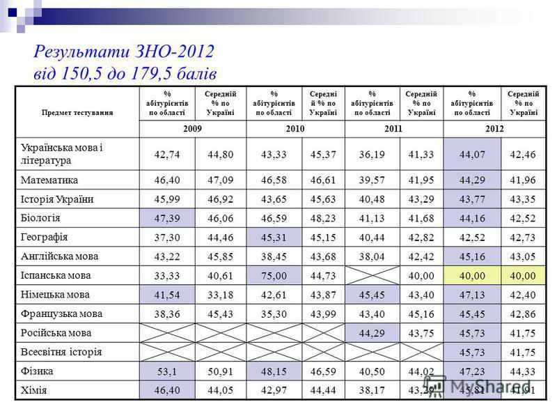 Результати ЗНО-2012 від 150,5 до 179,5 балів Предмет тестування % абітурієнтів по області Середній % по Україні % абітурієнтів по області Середні й % по Україні % абітурієнтів по області Середній % по Україні % абітурієнтів по області Середній % по У