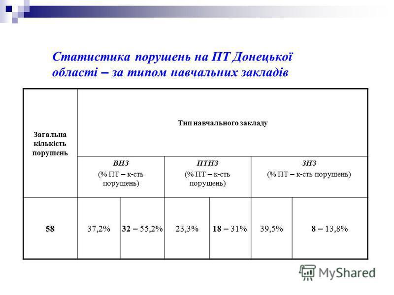 Статистика порушень на ПТ Донецької області – за типом навчальних закладів Загальна кількість порушень Тип навчального закладу ВНЗ (% ПТ – к-сть порушень) ПТНЗ (% ПТ – к-сть порушень) ЗНЗ (% ПТ – к-сть порушень) 5837,2% 32 – 55,2% 23,3% 18 – 31% 39,5