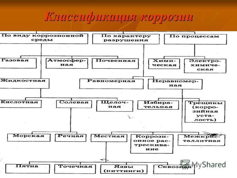 Классификация коррозии
