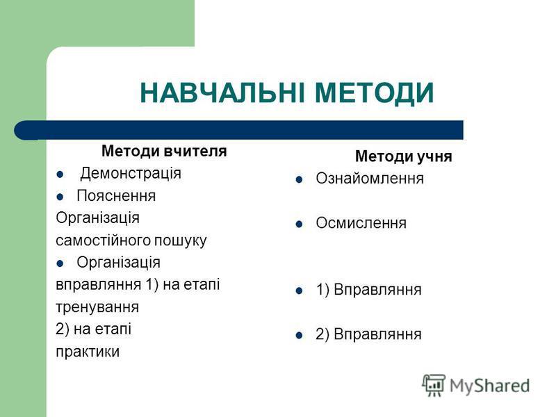 НАВЧАЛЬНІ МЕТОДИ Методи вчителя Демонстрація Пояснення Організація самостійного пошуку Організація вправляння 1) на етапі тренування 2) на етапі практики Методи учня Ознайомлення Осмислення 1) Вправляння 2) Вправляння