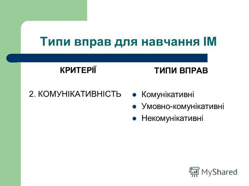 Типи вправ для навчання ІМ КРИТЕРІЇ 2. КОМУНІКАТИВНІСТЬ ТИПИ ВПРАВ Комунікативні Умовно-комунікативні Некомунікативні