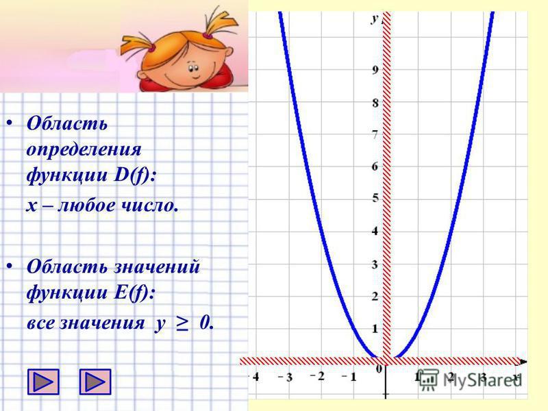 О бласть определения функции D(f): х – любое число. О бласть значений функции E(f): все значения у 0.