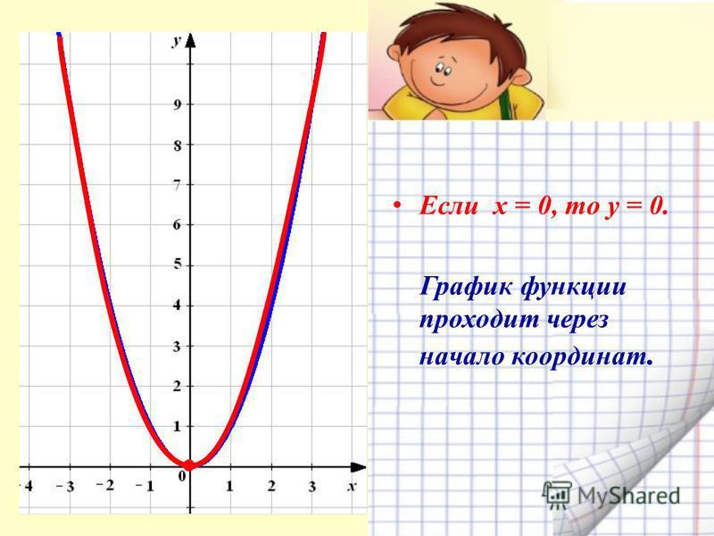 Е сли х = 0, то у = 0. График функции проходит через начало координат.