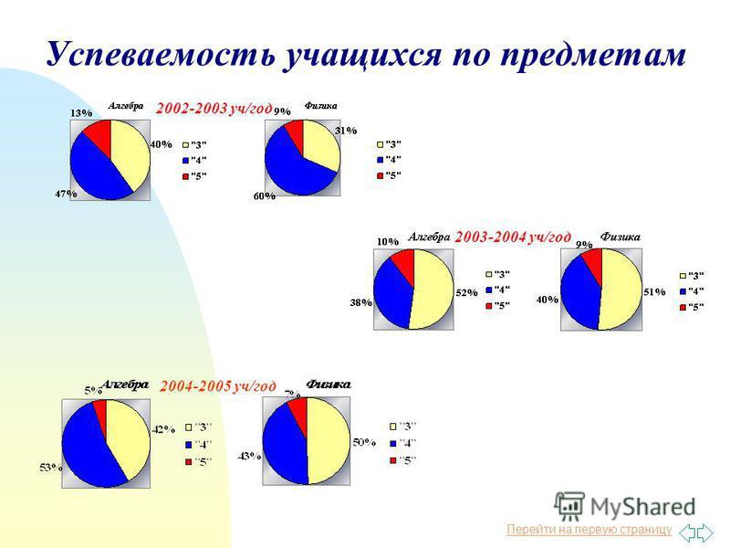 Перейти на первую страницу Успеваемость учащихся по предметам 2002-2003 уч/год 2003-2004 уч/год 2004-2005 уч/год