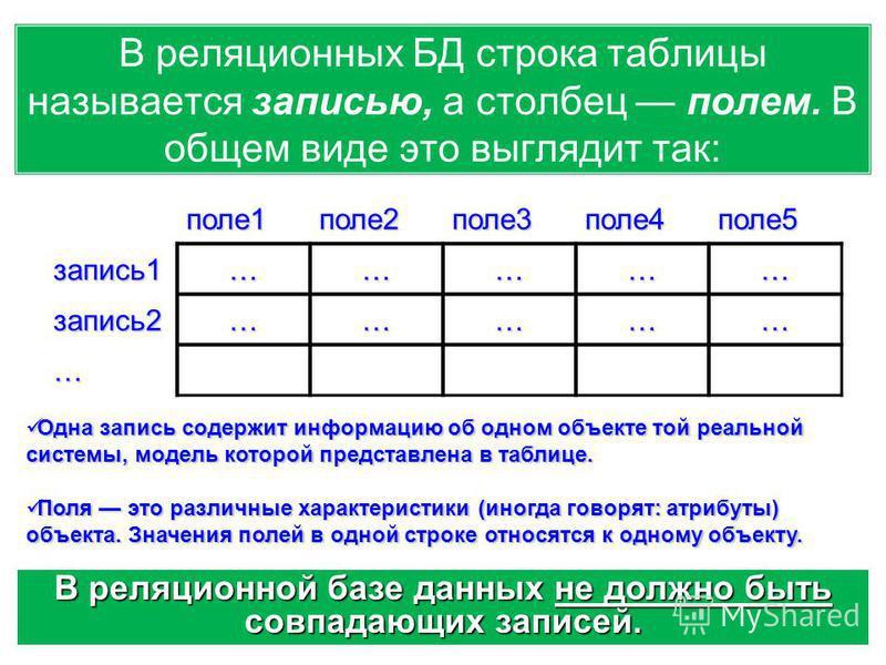В реляционных БД строка таблицы называется записью, а столбец полем. В общем виде это выглядит так:поле 1 поле 2 поле 3 поле 4 поле 5 запись 1…………… запись 2…………… … Одна запись содержит информацию об одном объекте той реальной системы, модель которой