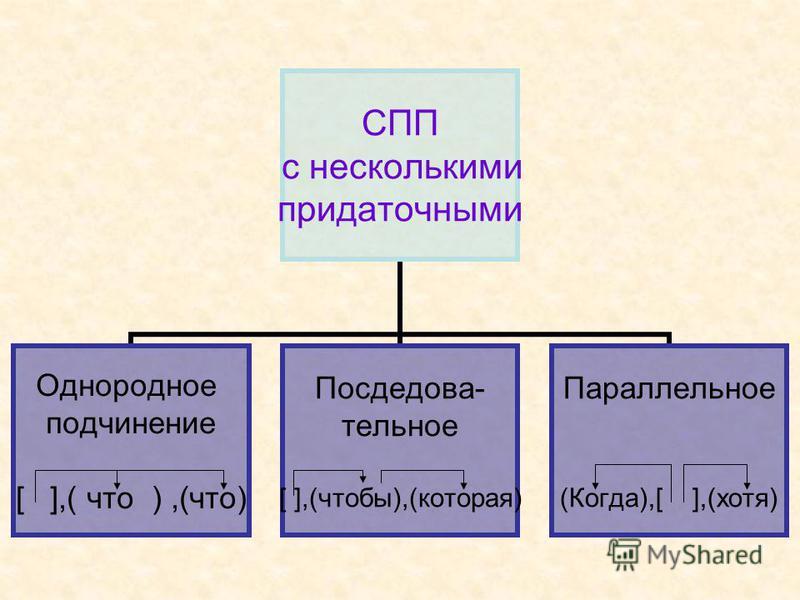 СПП с несколькими придаточными Однородное подчинение [ ],( что ),(что) Посдедова- тельное [ ],(чтобы),(которая) Параллельное (Когда),[ ],(хотя)