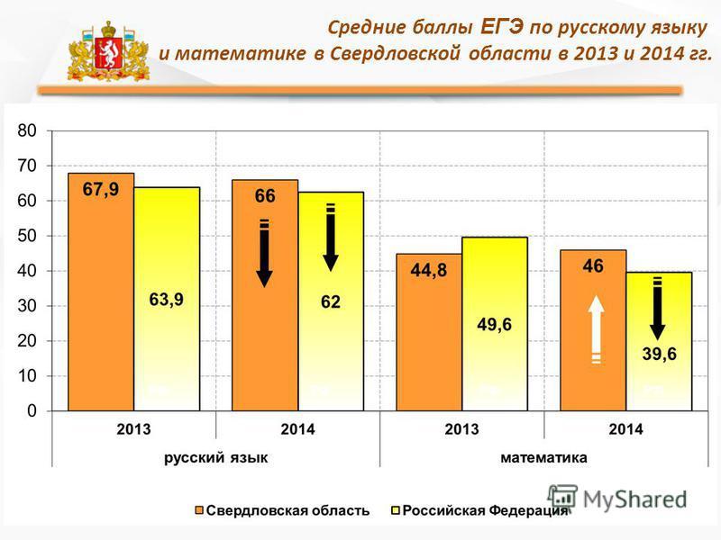 Средние баллы ЕГЭ по русскому языку и математике в Свердловской области в 2013 и 2014 гг.