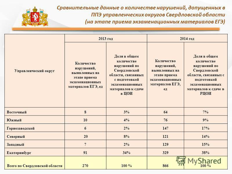 Сравнительные данные о количестве нарушений, допущенных в ППЭ управленческих округов Свердловской области (на этапе приема экзаменационных материалов ЕГЭ) Управленческий округ 2013 год 2014 год Количество нарушений, выявленных на этапе приема экзамен