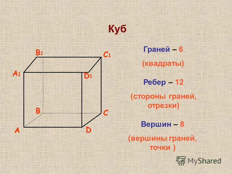A D B C A1A1 D1D1 B1B1 C1C1 Куб Вершин – 8 (вершины граней, точки ) Ребер – 12 (стороны граней, отрезки) Граней – 6 (квадраты)