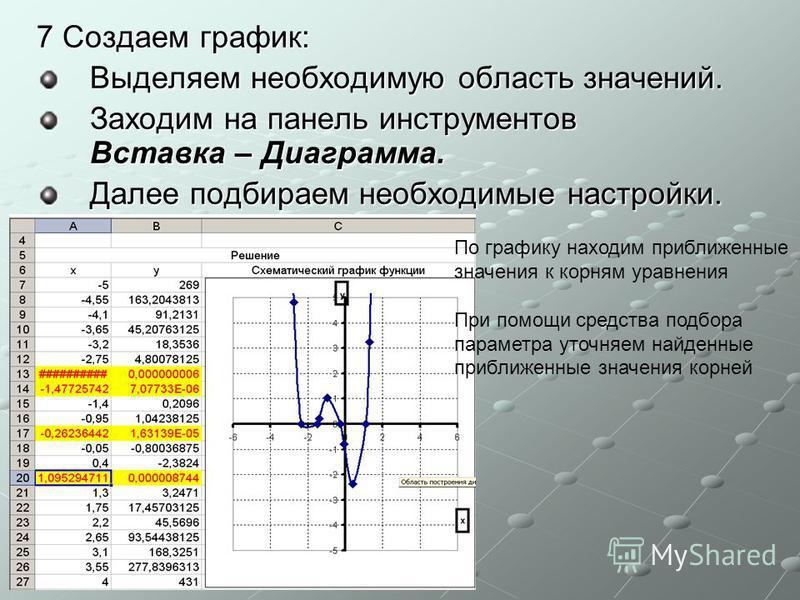 7 Создаем график: Выделяем необходимую область значений. Заходим на панель инструментов Вставка – Диаграмма. Далее подбираем необходимые настройки. По графику находим приближенные значения к корням уравнения При помощи средства подбора параметра уточ