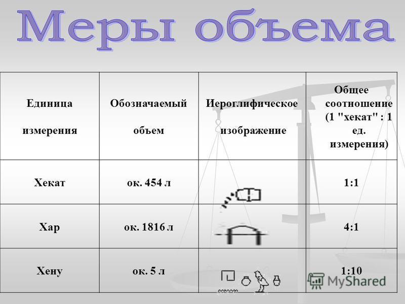 Единица измерения Обозначаемый объем Иероглифическое изображение Общее соотношение (1 хекат : 1 ед. измерения) Хекаток. 454 л 1:1 Харок. 1816 л 4:1 Хенуок. 5 л 1:10