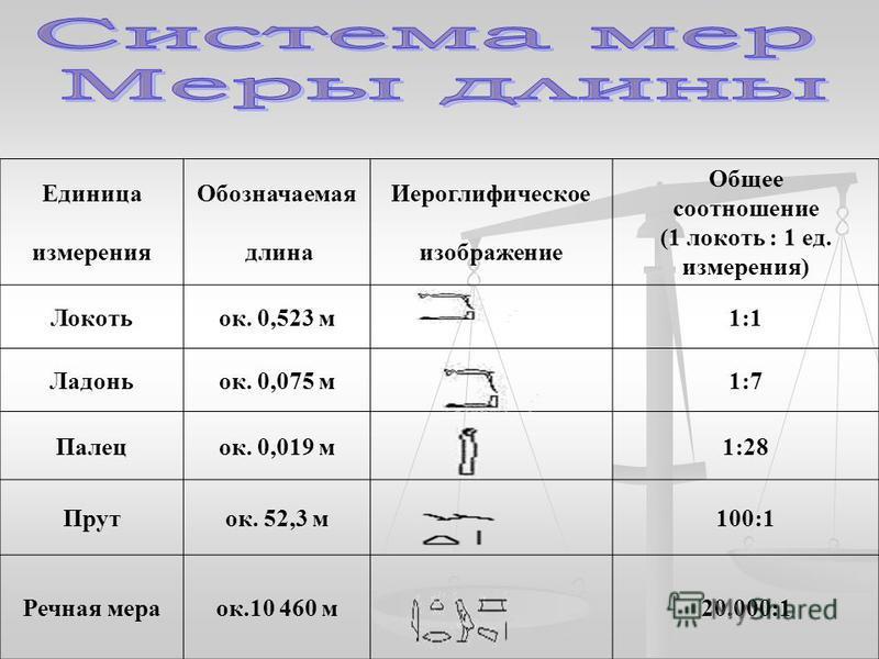 Единица измерения Обозначаемая длина Иероглифическое изображение Общее соотношение (1 локоть : 1 ед. измерения) Локотьок. 0,523 м 1:1 Ладоньок. 0,075 м 1:7 Палецок. 0,019 м 1:28 Пруток. 52,3 м 100:1 Речная мераок.10 460 м 20.000:1
