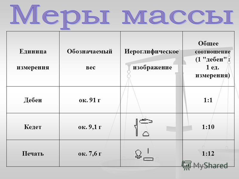 Единица измерения Обозначаемый вес Иероглифическое изображение Общее соотношение (1 дебин : 1 ед. измерения) Дебенок. 91 г 1:1 Кедеток. 9,1 г 1:10 Печатьок. 7,6 г 1:12