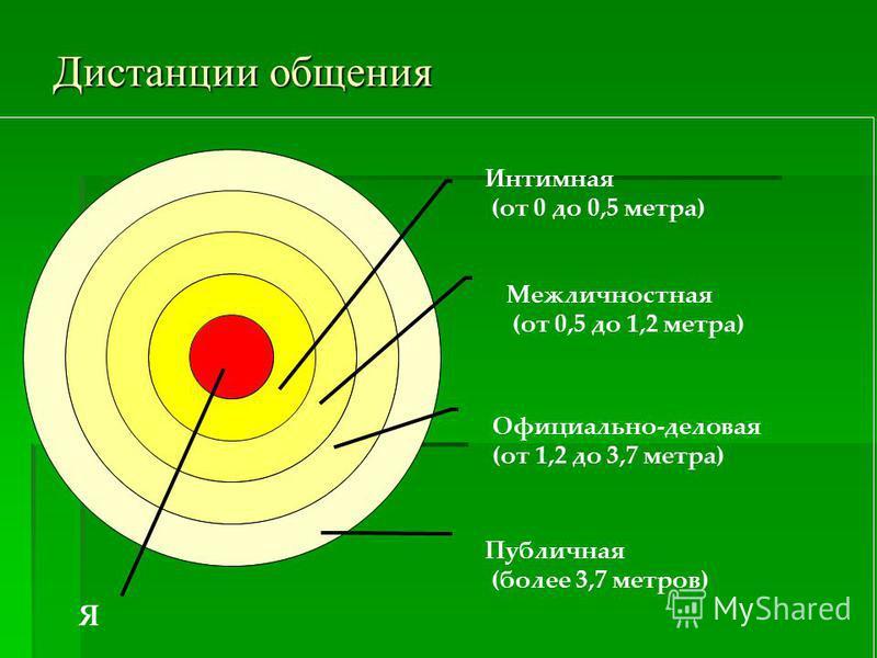 Дистанции общения Я Интимная (от 0 до 0,5 метра) Межличностная (от 0,5 до 1,2 метра) Официально-деловая (от 1,2 до 3,7 метра) Публичная (более 3,7 метров)