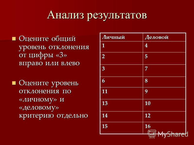 Анализ результатов Оцените общий уровень отклонения от цифры «3» вправо или влево Оцените уровень отклонения по «личному» и «деловому» критерию отдельно Личный Деловой 14 25 37 68 119 1310 1412 1516