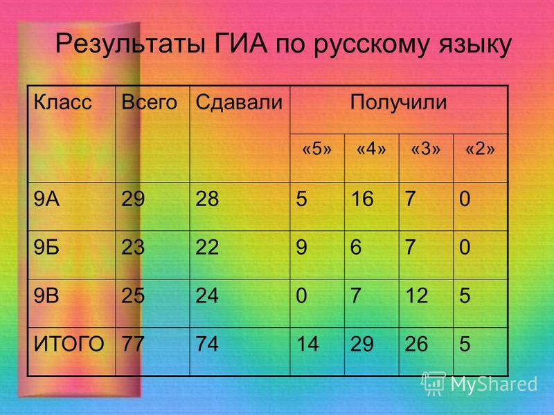 Результаты ГИА по русскому языку Класс ВсегоСдавали Получили «5»«4»«3»«2» 9А292851670 9Б23229670 9В252407125 ИТОГО77741429265