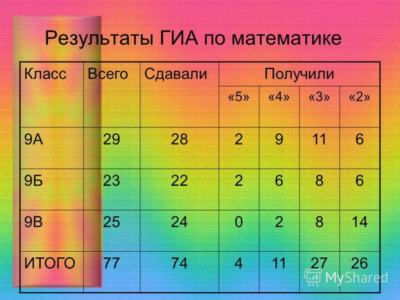 Результаты ГИА по математике Класс ВсегоСдавали Получили «5»«4»«3»«2» 9А292829116 9Б23222686 9В252402814 ИТОГО77744112726