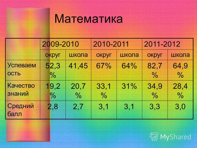 Математика 2009-20102010-20112011-2012 округшколаокругшколаокругшкола Успеваем ость 52,3 % 41,4567%64%82,7 % 64,9 % Качество знаний 19,2 % 20,7 % 33,1 % 31%34,9 % 28,4 % Средний балл 2,82,73,1 3,33,0